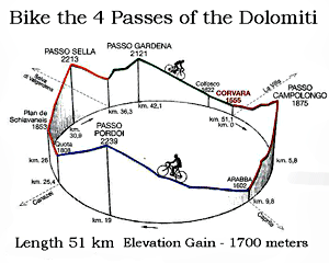 4 Passes of the Dolomites Sketch