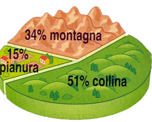 campania-physcial-profile