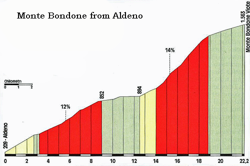 Bike Tour Profile of Monte Bondone from riding from Aldeno