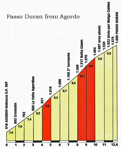 Passo Duran from Agordo Bike Route Profile