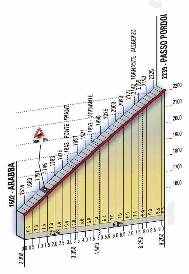 Bike Tour Passo Padoi Profile